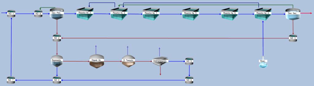 Simulación de EDAR mediante software de diseño DESASS.