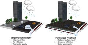Diferencias entre pavimento permeable e impermeable - Fisicoquímicos EDAR.