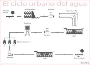 Ciclo-agua_Fisicoquímicos-EDAR.