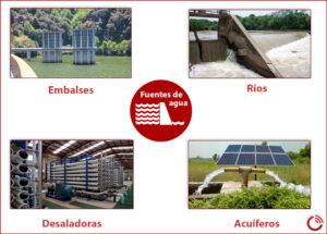 Fuentes-de-agua_Fisicoquímicos-EDAR.