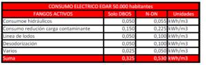 Tabla_2_20200713_Jorge_Chamorro-Fisicoquímicos_EDAR.