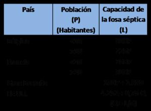 Diseño_Fosas_sépticas-FisicoquimicosEDAR.