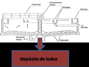 Sedimentador_primario-Fisicoquimicos_EDAR.